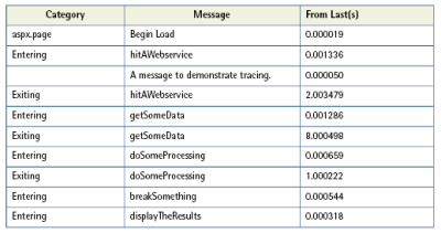 Snapshot of Trace Output for our Sample Page