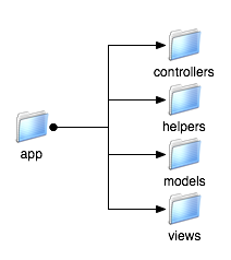 Figure 3. The app subdirectory