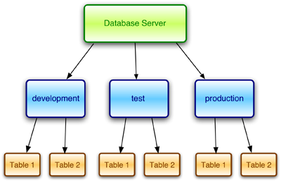 Figure 1. The database architecture of a Rails application