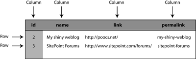 Figure 4. The structure of a typical database table, including rows and columns