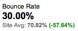 Bounce Rate 30%