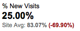 New Visits 25%