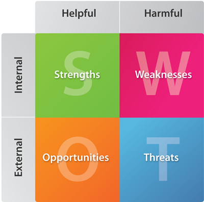 The SWOT grid explained