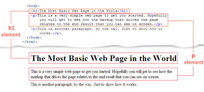 Comparing the source markup with the view presented in the browser