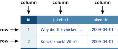 A typical database table containing a list of jokes