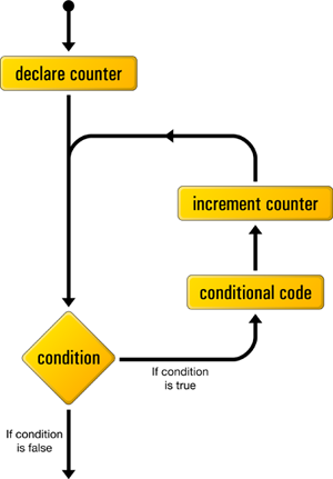 The logical flow of a for loop