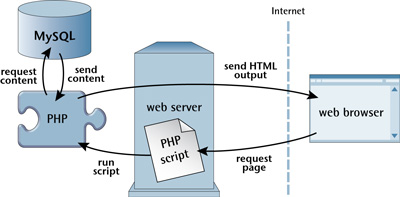 PHP retrieves MySQL data to produce web pages