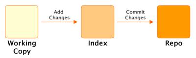 https://i2.sitepoint.com/graphics/1749-git-index-diag.thumb.png