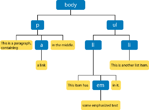 1478_ExampleDOMTree