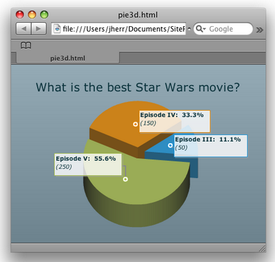 A cool 3D pie chart of the vote results using Elixir