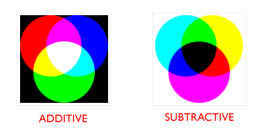 1502_additivesubtractive