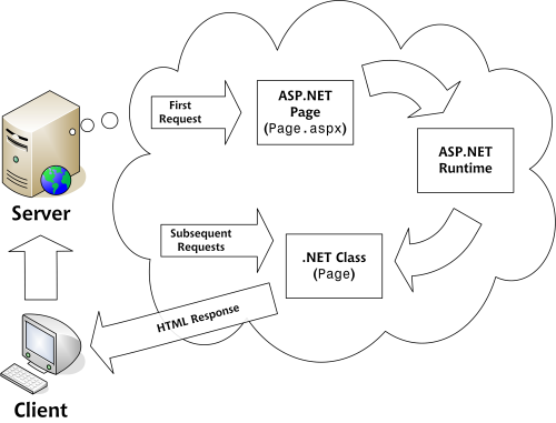 1556_fig-aspnetpagelifecycle