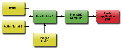 How Flex Builder works