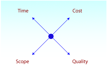 The balance quadrant