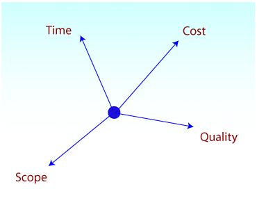 A shift in an element unbalances the balance quadrant