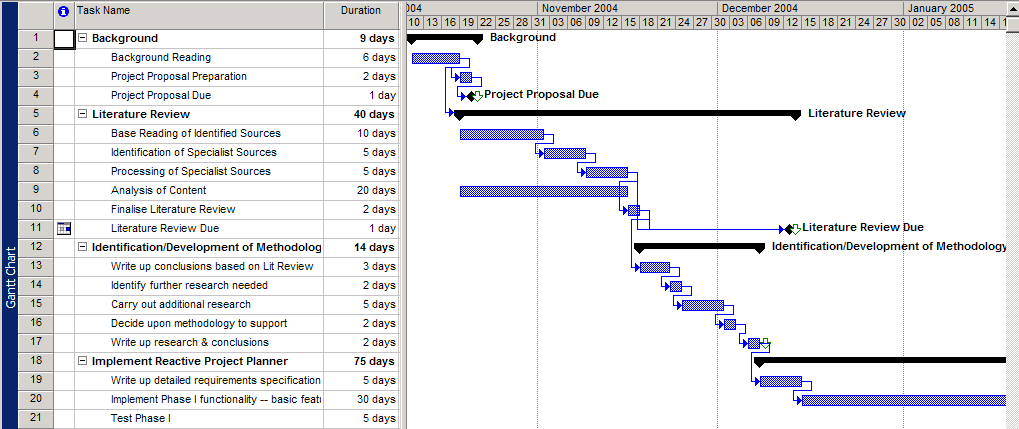 effective project management for web geeks  u2014 sitepoint