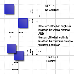 Calculating whether an object has collided with another.