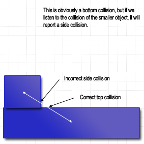Depending on the object you're listening to, you might have an incorrect collision