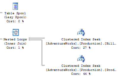 Figure 15.17. A close-up of the execution plan for the uspGetBillOfMaterials stored procedure