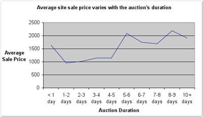 A graph showing the increase in sale price with inreasing auction duration