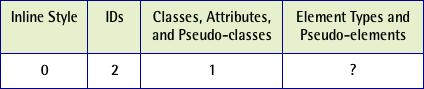 Table 4. Column c = 1 Inline Style