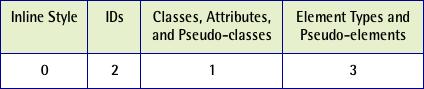 Table 5. Column d = 3