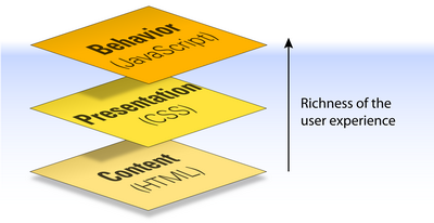 Figure 3. The three layers of the Web