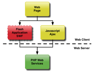 Where Flash applications fit into the client landscape