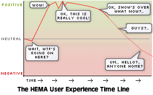 The HEMA User Experience