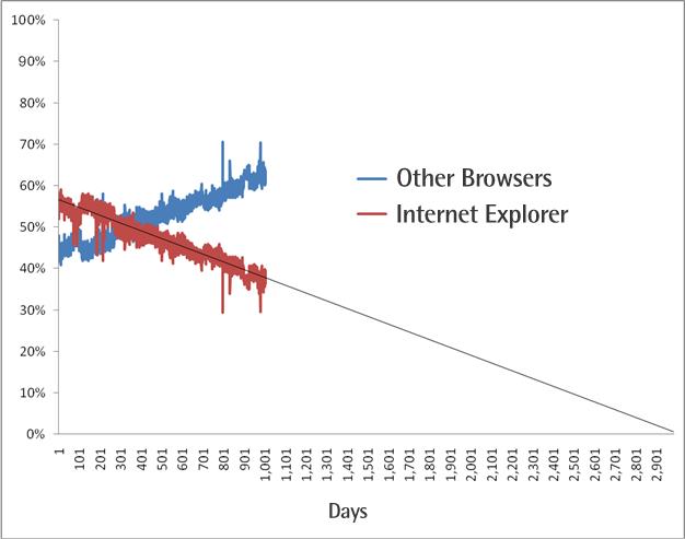 Reducción en el uso de Internet Explorer por parte de los usuarios de Sitepoint.com