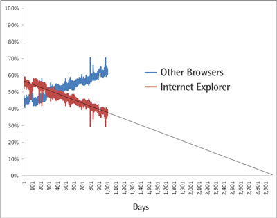 A trend line showing IE decreasing rapidly, and other browsers increasing equally as rapidly